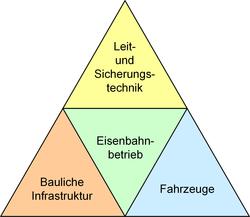 Grafik: Betrieb im Zentrum von Fahrzeugen, Fahrweg, LST